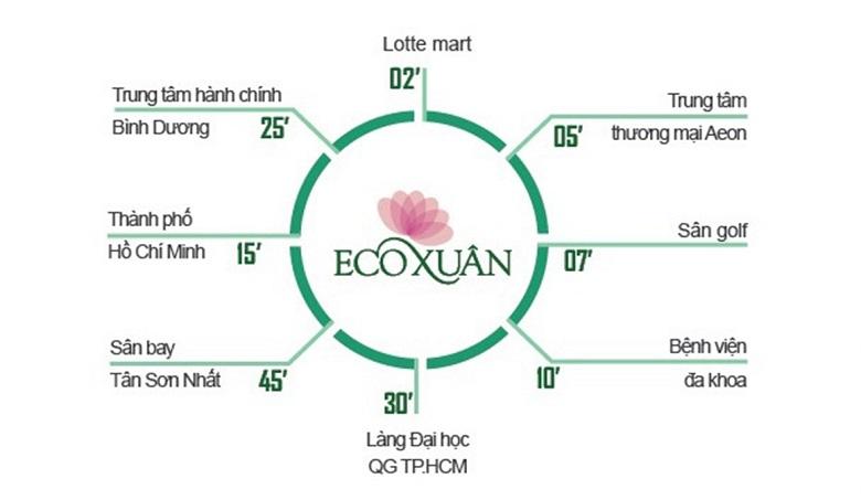 lien-ket-vung-du-an-eco-xuan-binh-duong